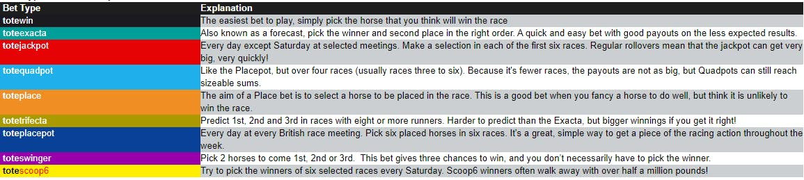 Types of Bets you can place
