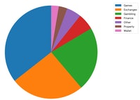 Ethereum applications - pie chart