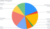 Allocation de l'USDC Smart Yield (30-06-2021)