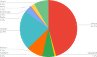 ETH Smart Yield allocation (30-034-2021)