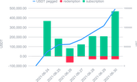 Croissance de l'USDT dans le Smart Yield wallet et souscriptions/retraits quotidiens