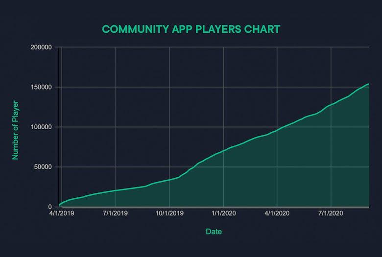 Community App Players Chart
