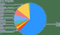 Allocation du BTC Smart Yield (30-06-2021)