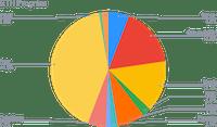 Allocation de l'ETH Smart Yield (30-06-2021)