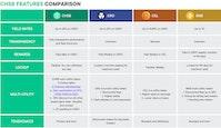 CHSB Features Comparison
