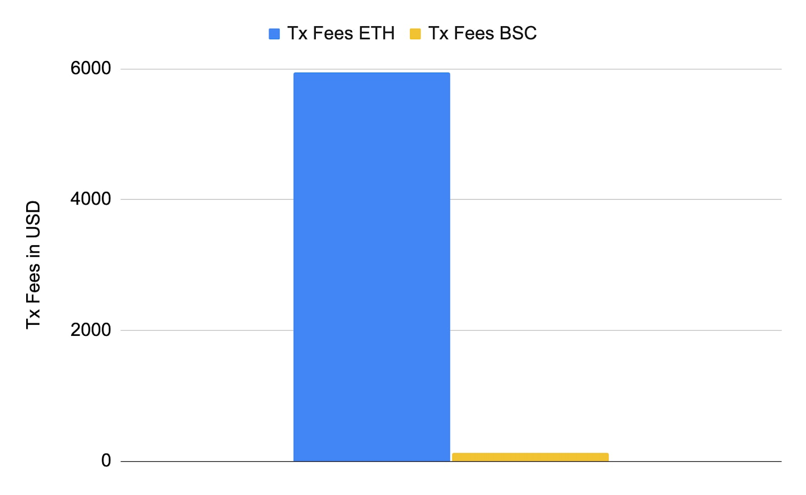 Transaction fees paid by the Smart Yield strategy optimiser