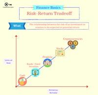 Assets: Level of Risk vs. Potential Returns (Aziz- masterthecrypto, 2020)