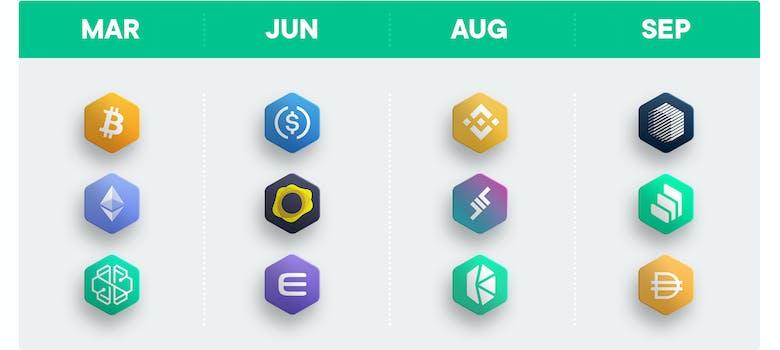 New Tokens SwissBorg app