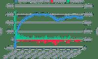 Croissance de l'ETH dans le Smart Yield wallet et souscriptions/retraits quotidiens