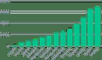 Niveau de brûlure cumulatif du CHSB