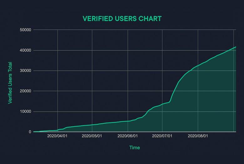Verified Users Chart