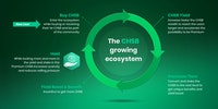 The CHSB growing ecosystem