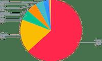BTC Smart Yield allocation (31-07-2021)