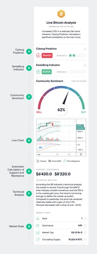 Hourly Asset Analysis breakdown of features
