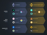 Overview of largest yield farming dApps present in Ethereum and those in Binance Smart Chain