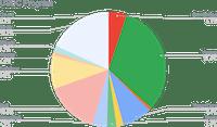 USDC allocation (31-03-2021)