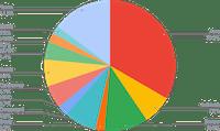 ETH Smart Yield allocation (31-05-2021)