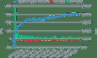 Croissance de BTC dans le Smart Yield wallet et souscriptions/retraits quotidiens