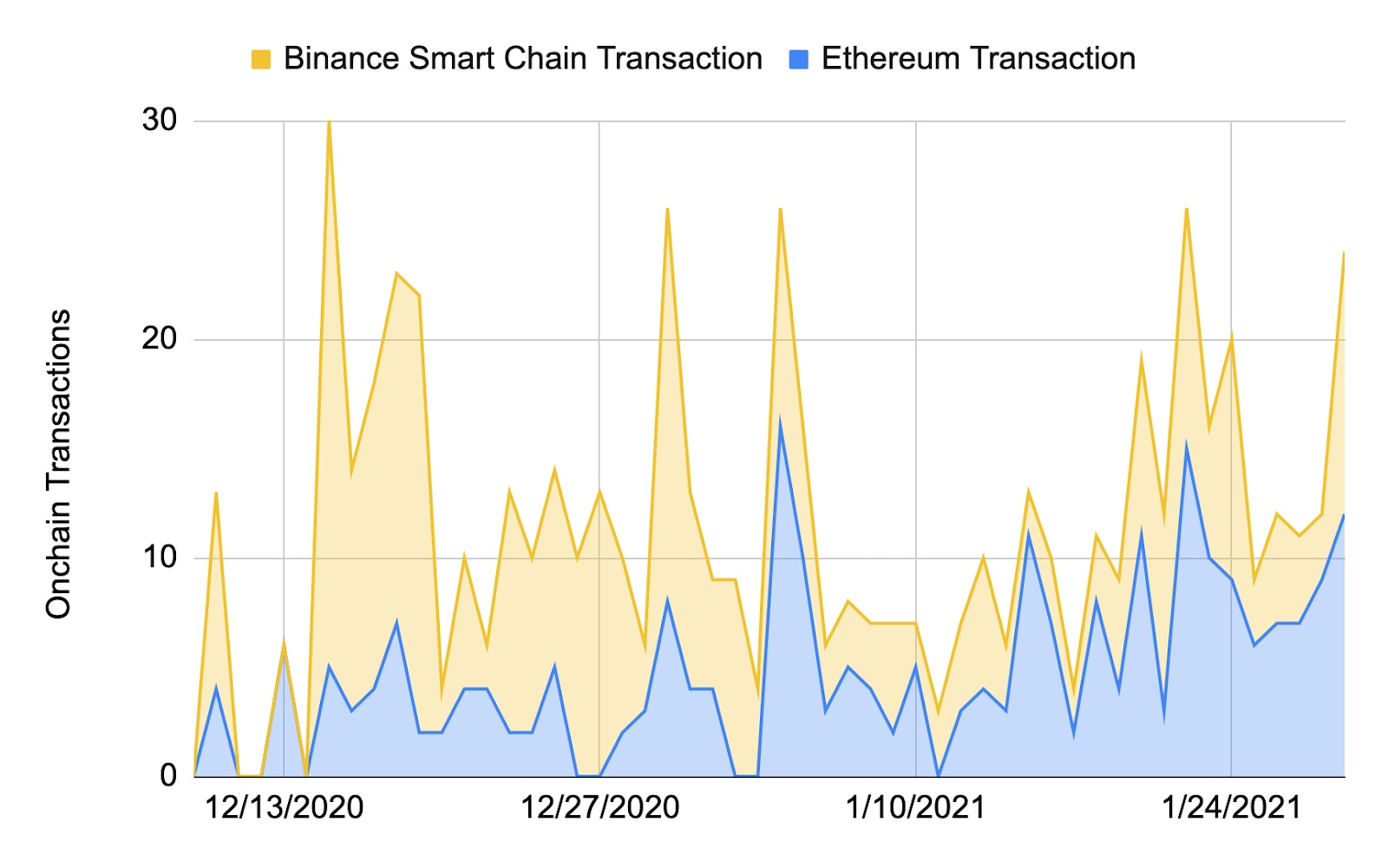 Smart Yield strategy optimiser transactions over time