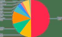 ETH Smart Yield allocation (31-07-2021)