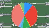 ETH Smart Yield allocation (31-03-2021)