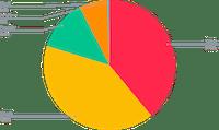 BNB Smart Yield allocation (31-07-2021)