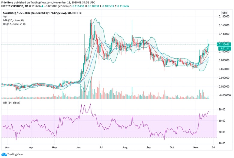 CHSB/USD (daily): RSI(14), 20 days moving average and Bollinger bands (Source: tradingview.com)