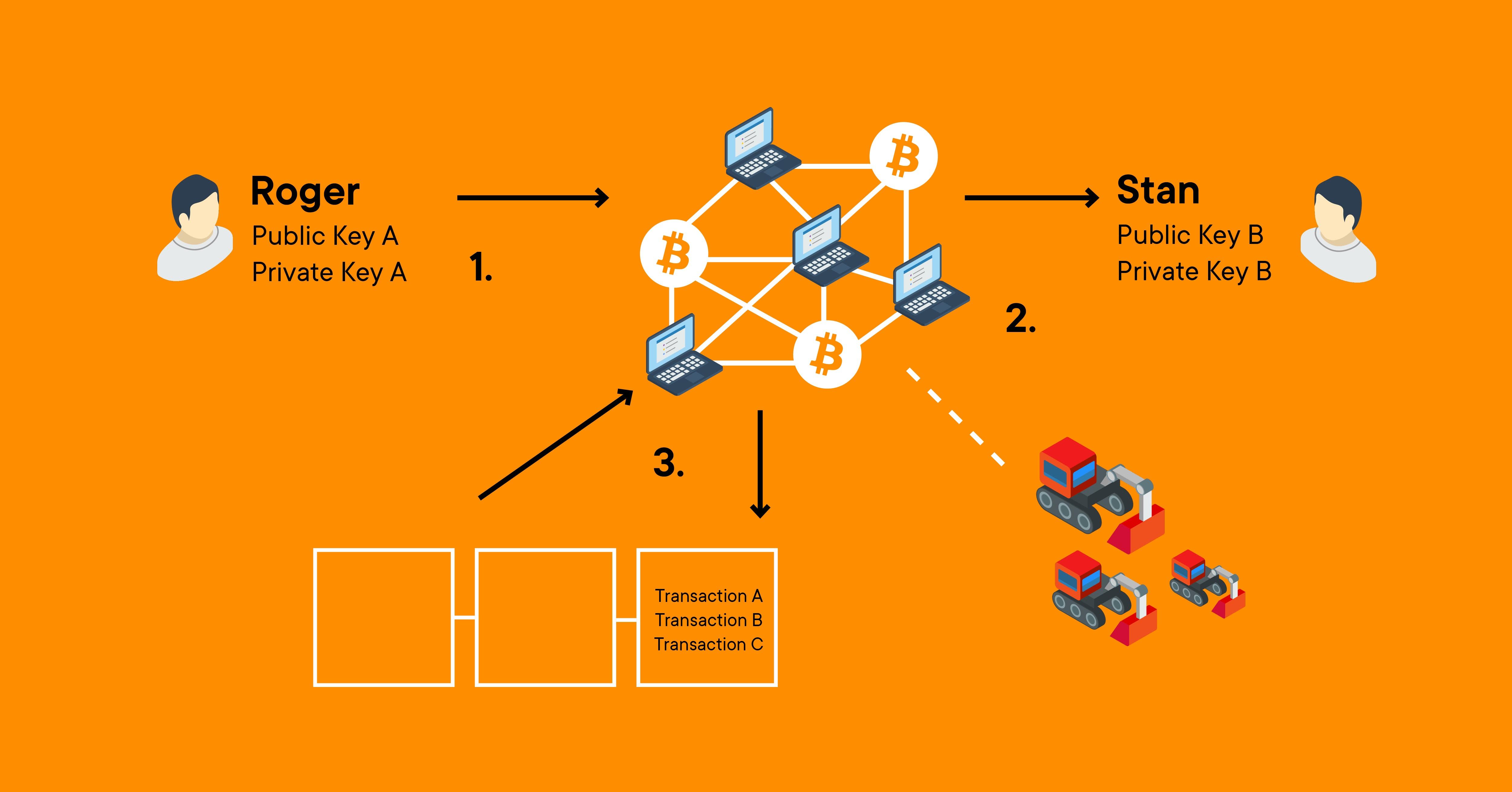 Bitcoin (BTC) Payment Transaction