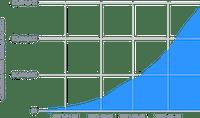 Cumulative users earnings (Premium and standard users)