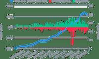 Croissance de l'USDC dans le Smart Yield wallet et souscriptions/retraits quotidiens