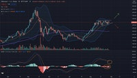 ETH price action, April-August 2021