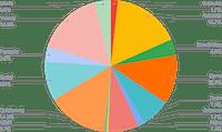 USDC Smart Yield allocation (31-05-2021)