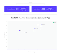 Top active countries