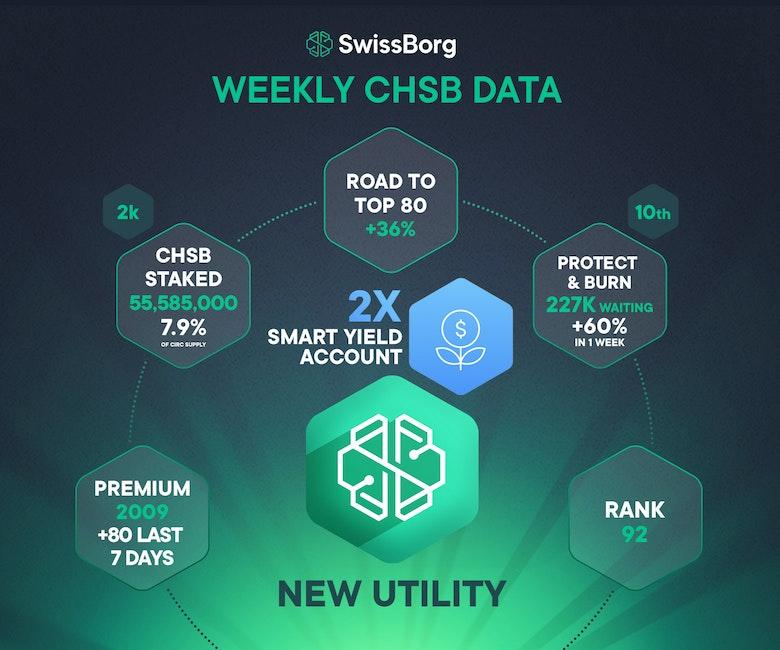 Weekly CHSB data November 2020
