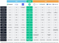 Crypto Yielding comparison table
