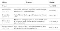 Bitcoin Forks History