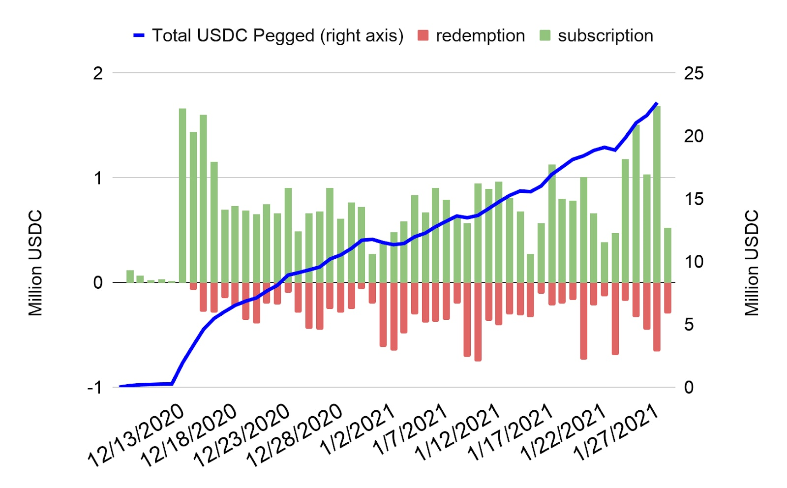 USDC growth in the Smart Yield wallet and daily user subscriptions/redemptions
