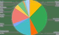 USDC Smart Yield allocation (30-04-2021)