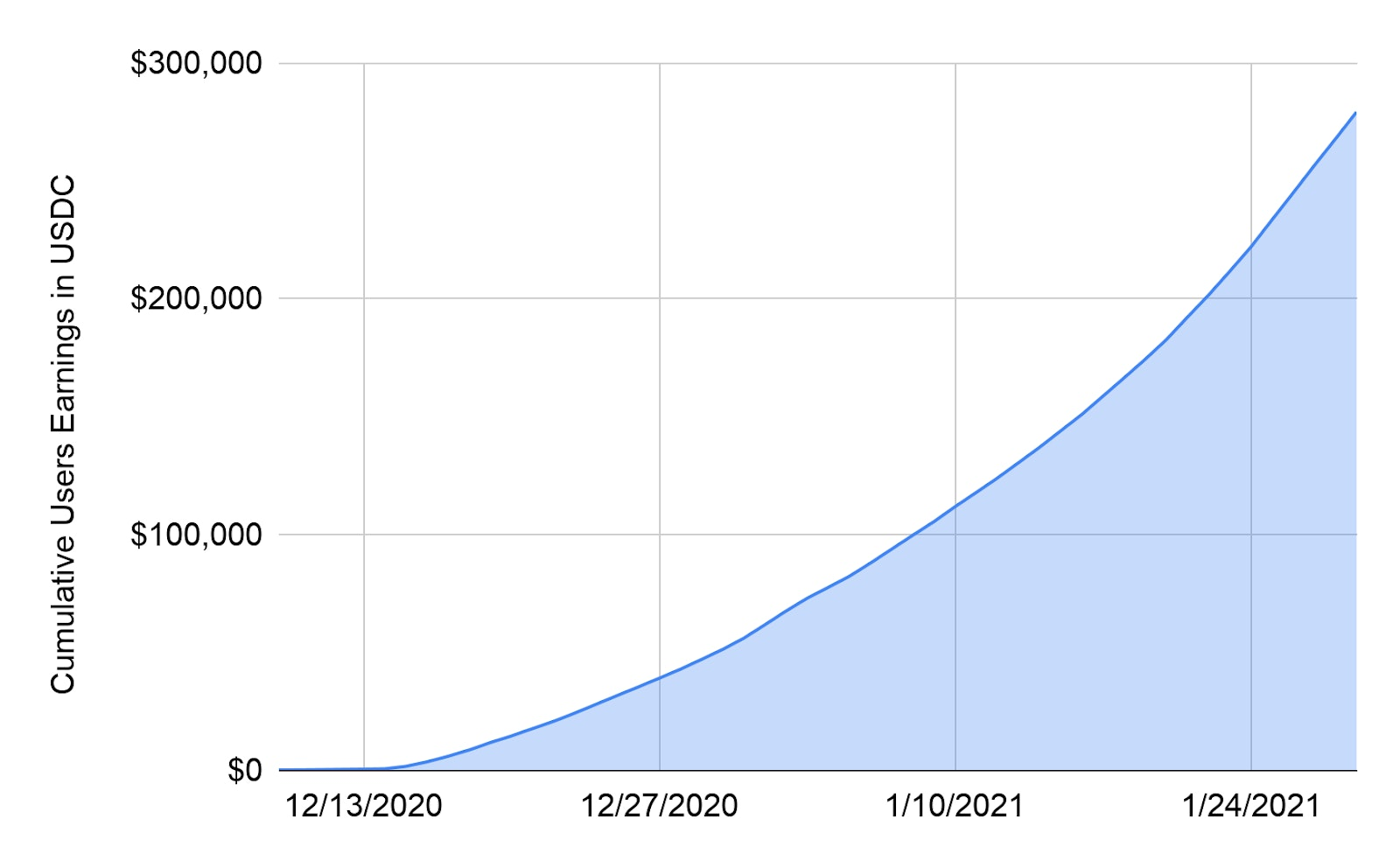 Cumulative earnings (includes Premium and Standard users)