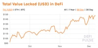 DeFi market total value locked in USD
