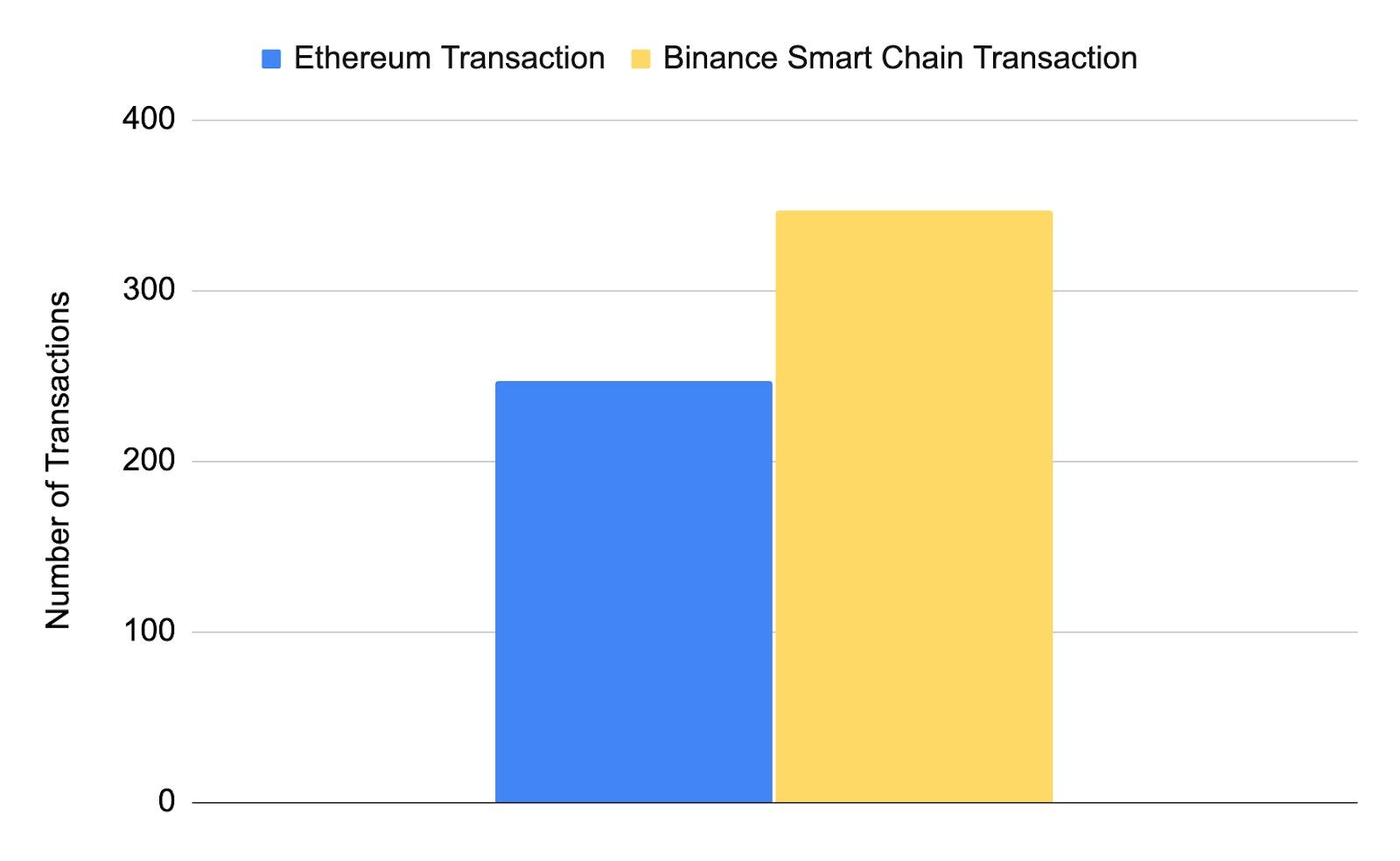 Total strategy optimiser transactions