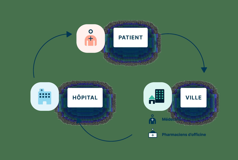 Aide à la prescription et à la délivrance pour les professionnels de santé et suivi des patients