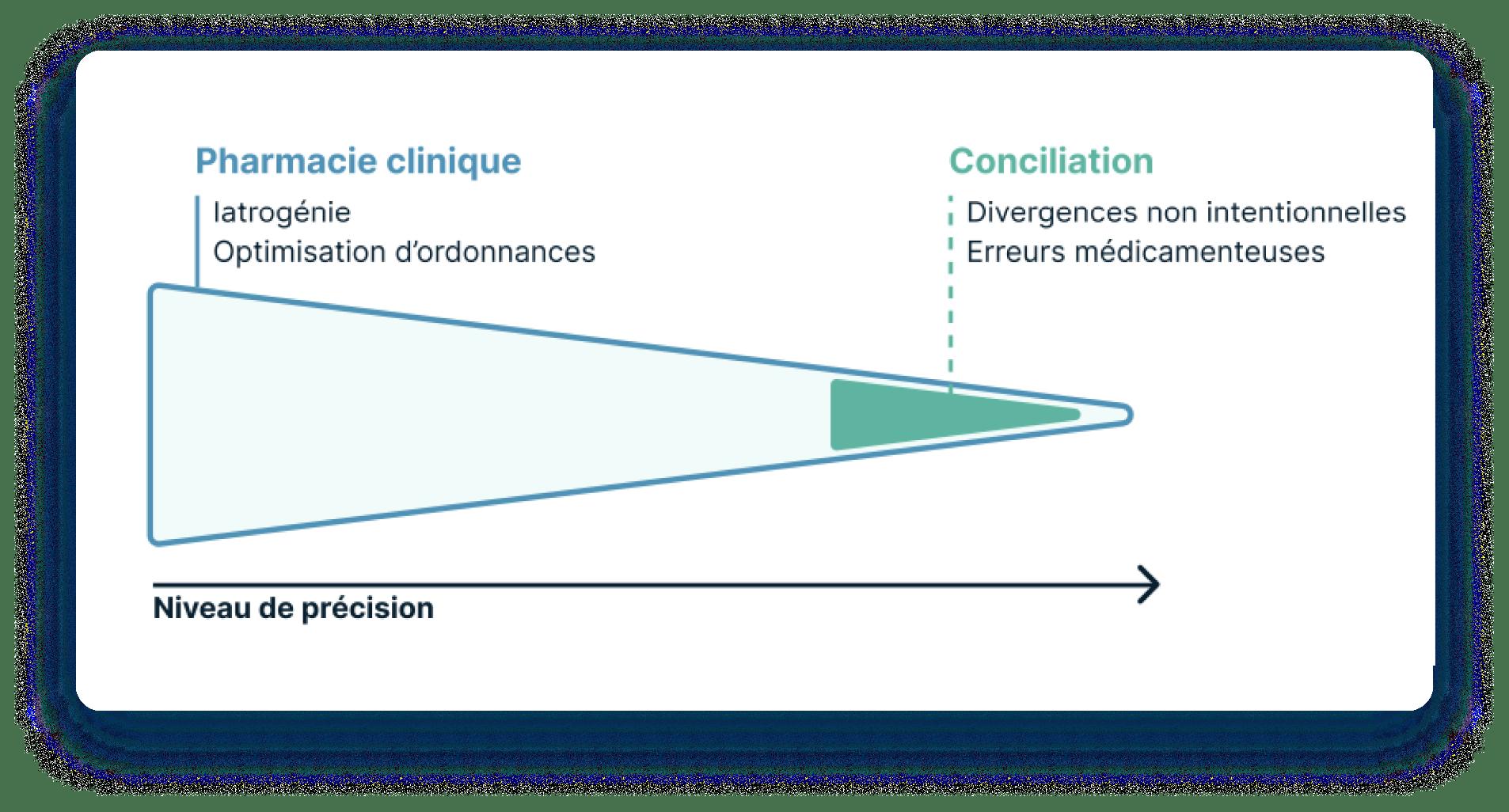 pharmacie-clinique-conciliation-synapse-medicine