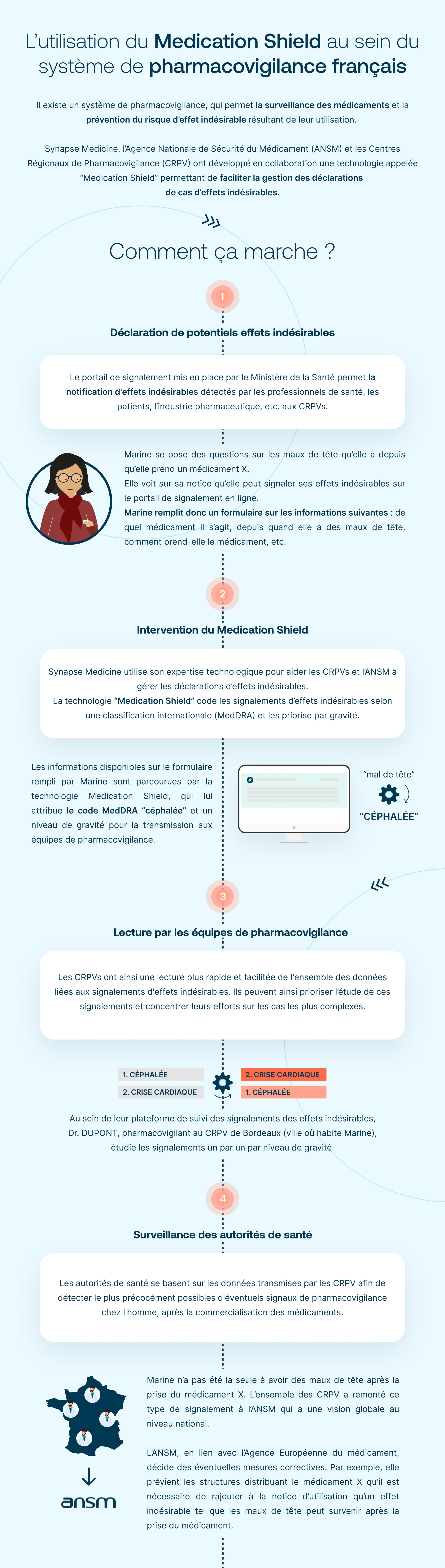 Medication Shield et pharmacovigilance