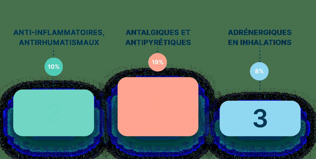 Top 3 des médicaments les plus recherchés sur la plateforme au cours de l'année 2020