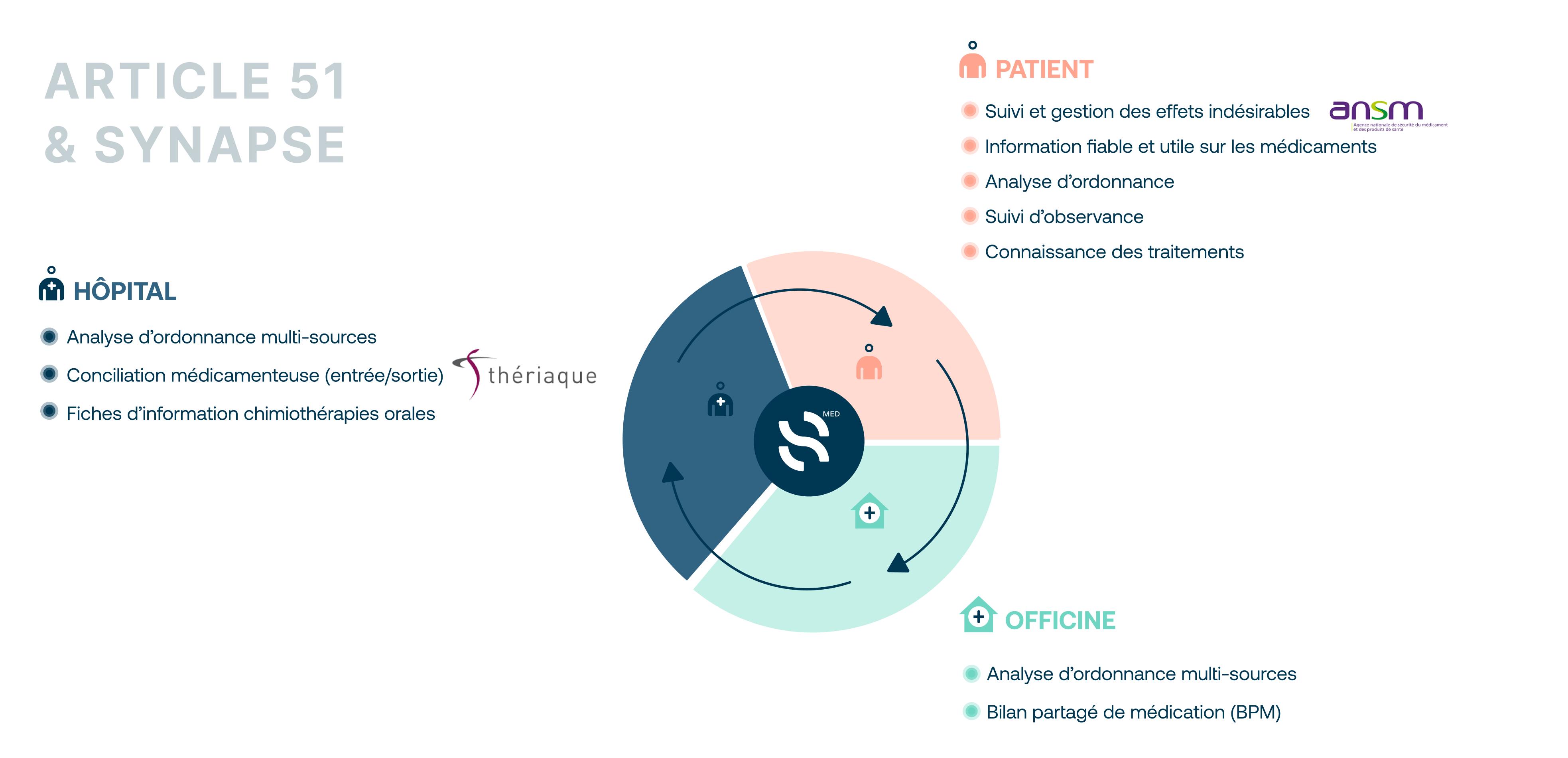 Représentation tri-partite de la solution apportée par Synapse aux patients, hopitaux et officines.