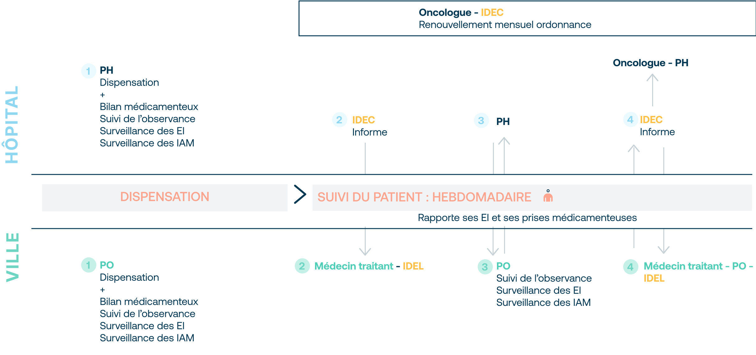 Déroulement de la seconde phase basée sur le renouvellement de la prescription et le suivi hebdomadaire du patient.