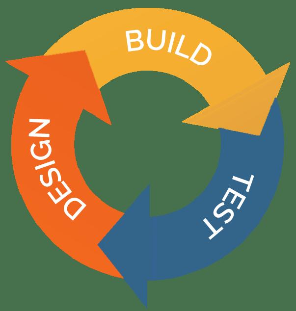 image explaining the iterative prototyping process