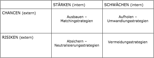 SWOT-Matrix mit Strategien