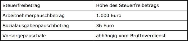 Tabelle der Freibeträge Lohnsteuerklasse V